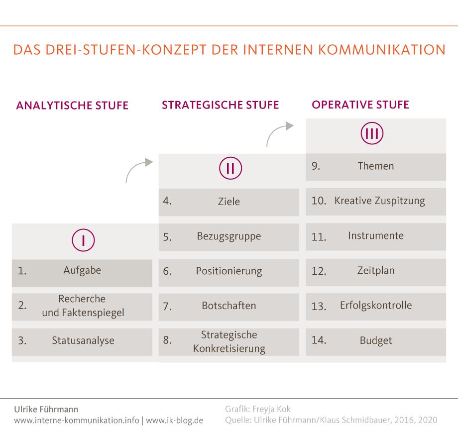Das Drei-Stufen-Konzept der internen Kommunikation mit Analyse, Strategie und Operation
