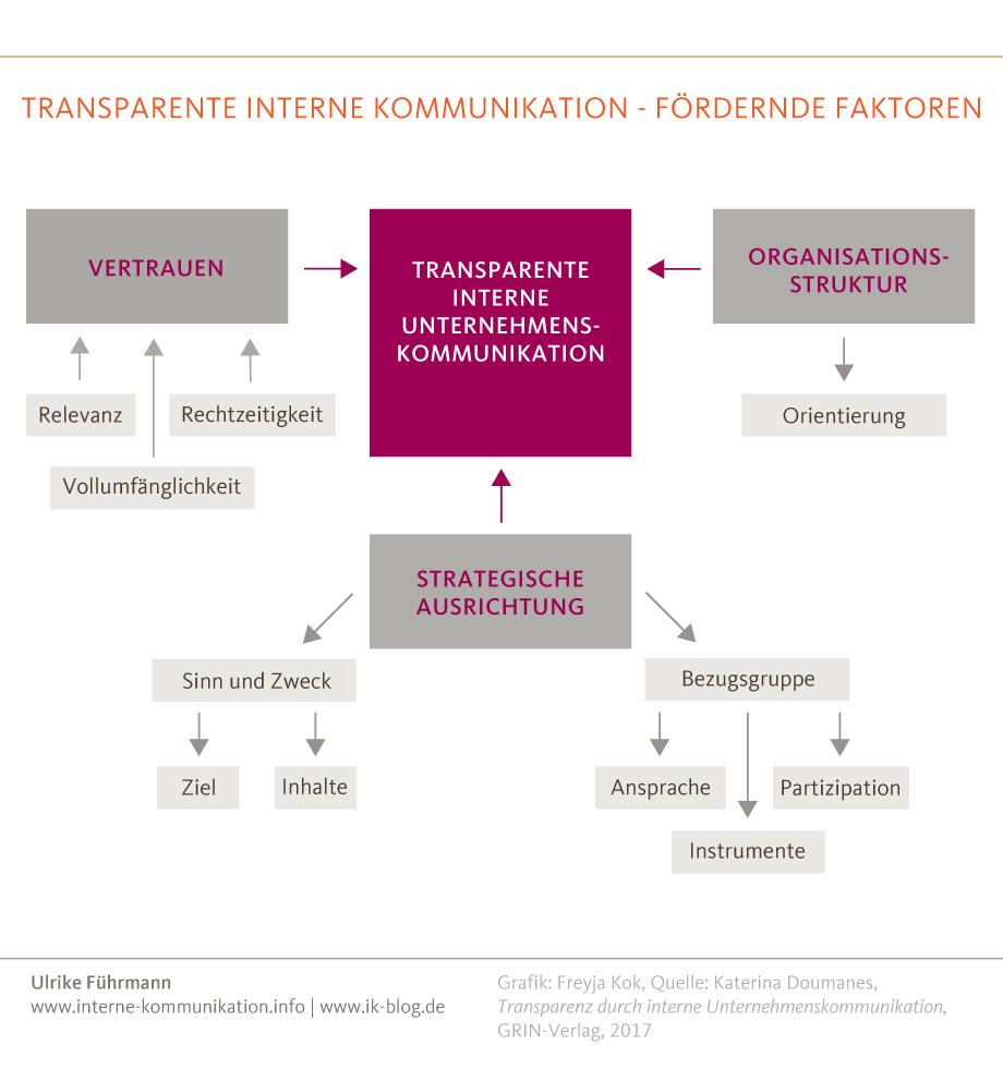 Über die Bedeutung von Transparenz durch interne Unternehmenskommunikation: Erfolgsfaktoren für eine transparente interne Kommunikation