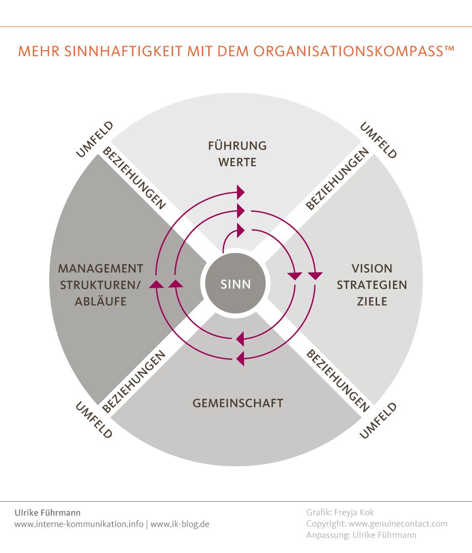 Mehr Sinnhaftigkeit mit dem Organisationskompass