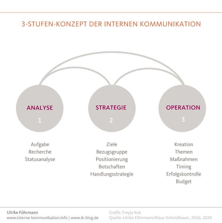 Drei-Stufen-Konzept der internen Kommunikation mit Analyse, Strategie und Operation